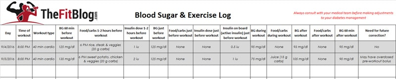 Food and blood sugar tracker for diabetics