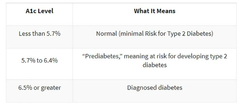 A1c levels for people with and without diabetes