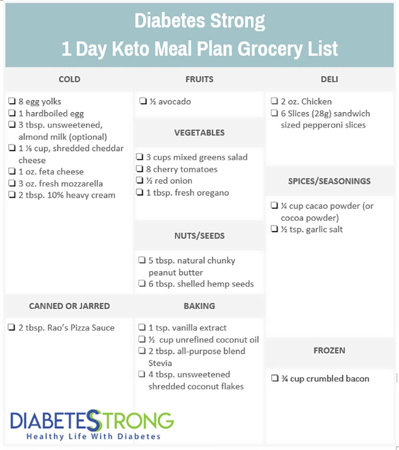 Ketogenic meal plan grocery list