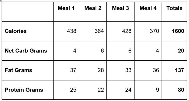 Table of macros for the ketogenic meal plan