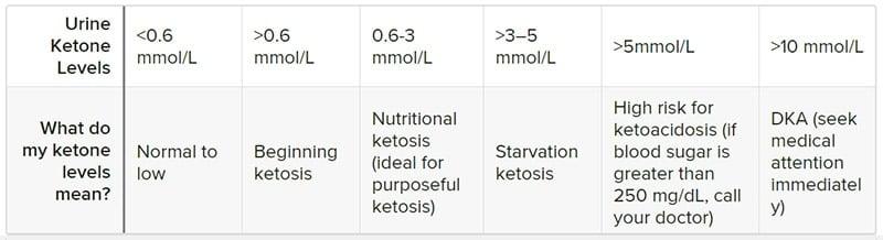 Chart of ketone levels in urine