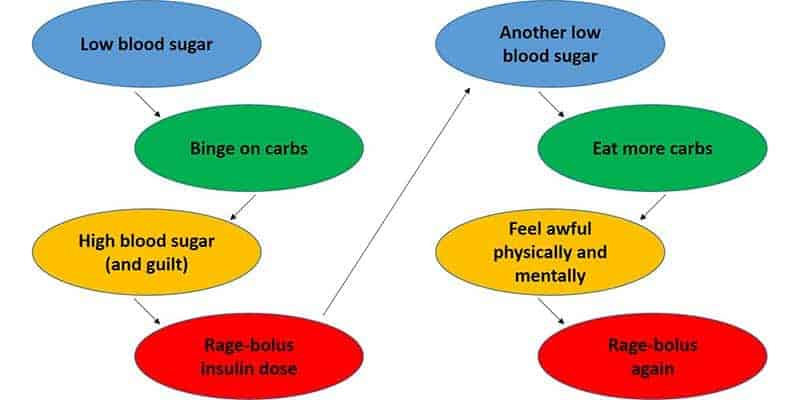 How to Stop Binge-Eating During Low Blood Sugars